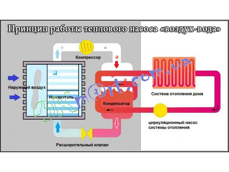 Тепловой насос Gree Versati GRS-CQ10Pd/Na-K гидромодуль и внешний блок